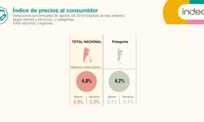 La inflación en la Patagonia fue del 4,2% en agosto