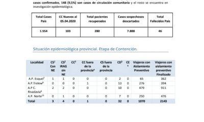 Reporte diario coronavirus 06-04