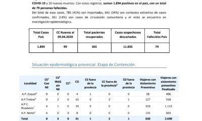 Reporte diario coronavirus 10-04