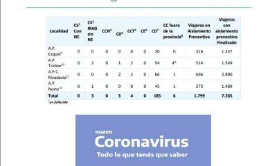 Reporte diario coronavirus 21-05