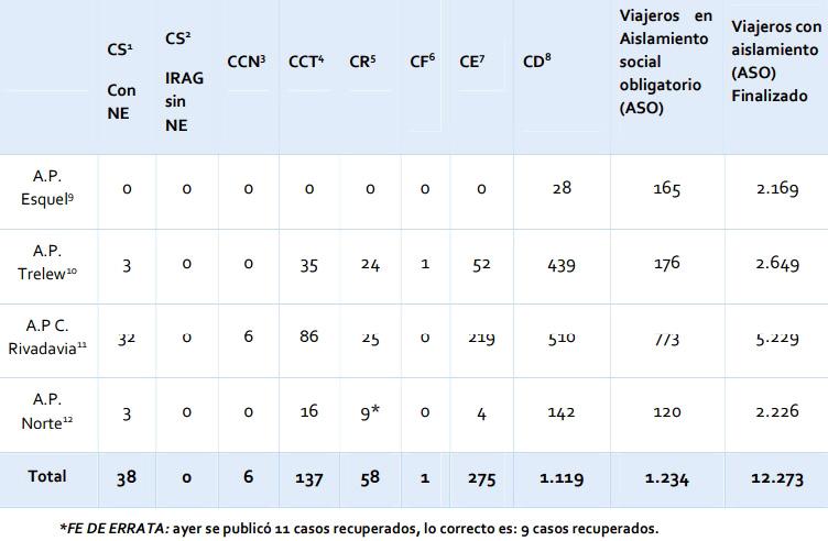 Reporte nocturno coronavirus 01-07